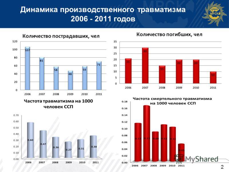 2 Динамика производственного травматизма 2006 - 2011 годов