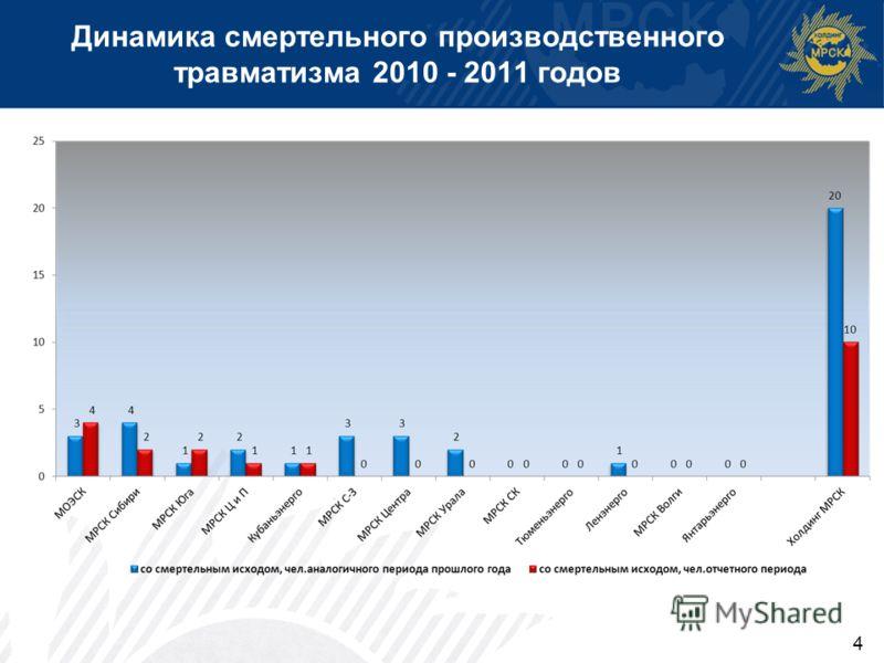 4 Динамика смертельного производственного травматизма 2010 - 2011 годов