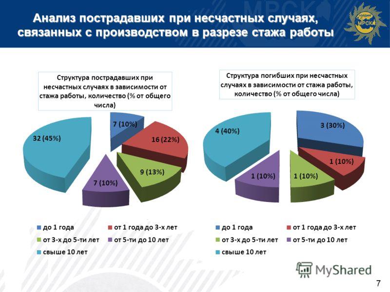 Анализ пострадавших при несчастных случаях, связанных с производством в разрезе стажа работы 7