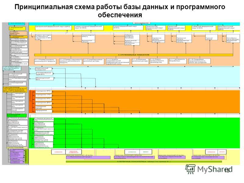 15 Принципиальная схема работы базы данных и программного обеспечения