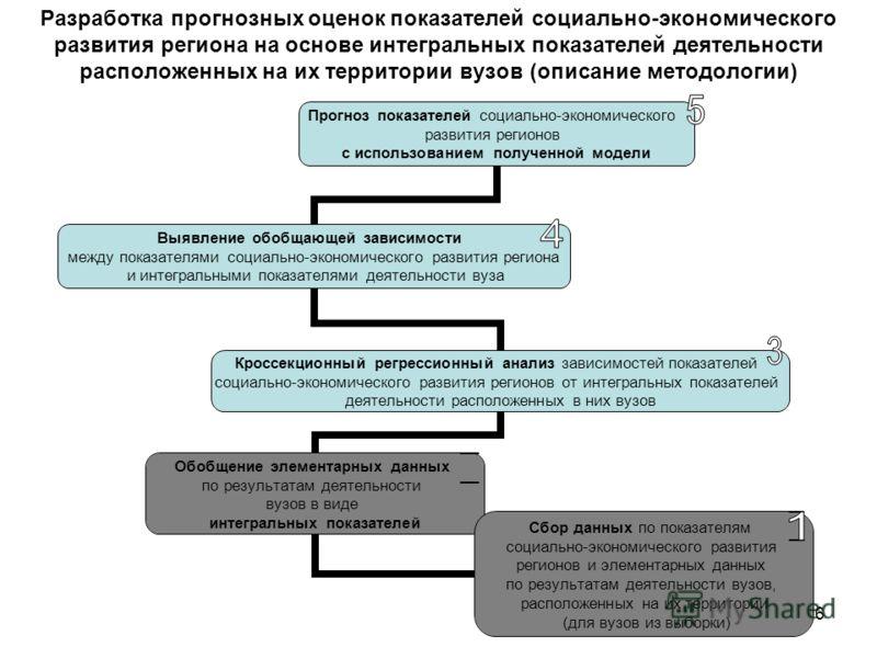6 Разработка прогнозных оценок показателей социально-экономического развития региона на основе интегральных показателей деятельности расположенных на их территории вузов (описание методологии)