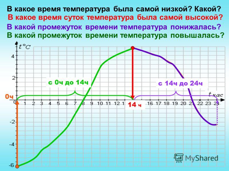 В какое время температура была самой низкой? Какой? 0ч В какое время суток температура была самой высокой? 14 ч В какой промежуток времени температура понижалась? с 14ч до 24ч В какой промежуток времени температура повышалась? с 0ч до 14ч