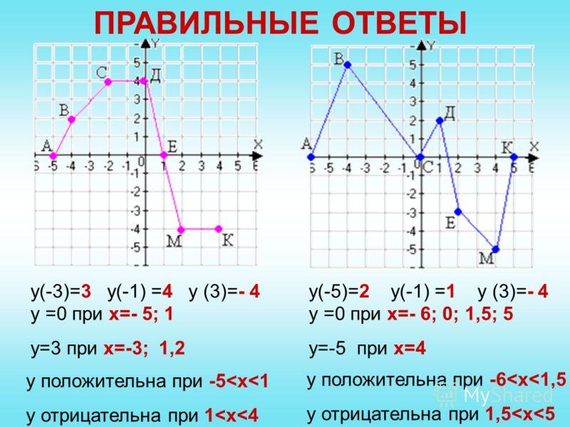 ПРАВИЛЬНЫЕ ОТВЕТЫ у(-3)=3 у(-1) =4 у (3)=- 4у(-5)=2 у(-1) =1 у (3)=- 4 у =0 при х=- 6; 0; 1,5; 5 у=-5 при х=4 у =0 при х=- 5; 1 у=3 при х=-3; 1,2 у положительна при -5