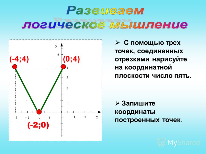 С помощью трех точек, соединенных отрезками нарисуйте на координатной плоскости число пять. Запишите координаты построенных точек. (-4;4) (-2;0) (0;4)