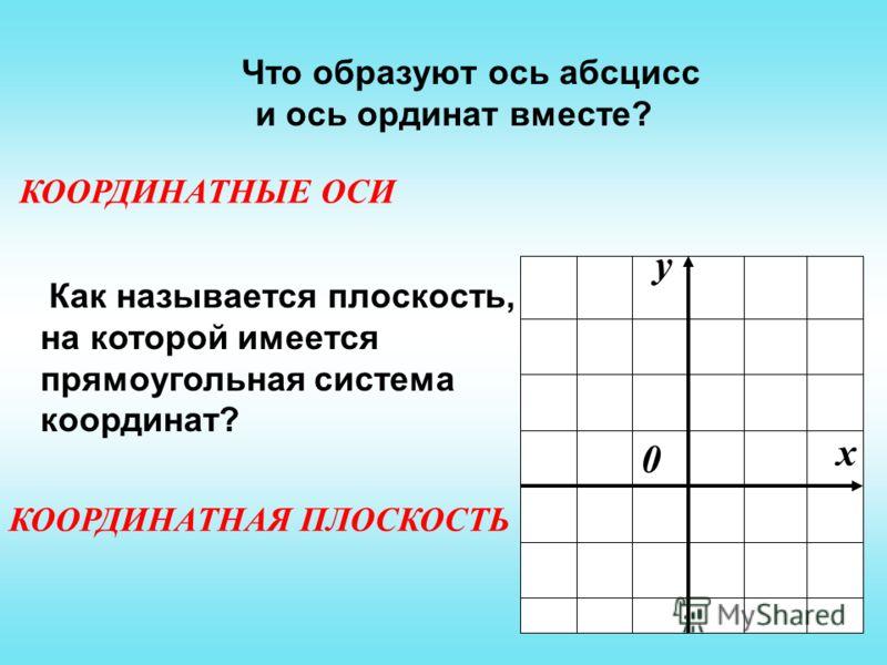 Что образуют ось абсцисс и ось ординат вместе? Как называется плоскость, на которой имеется прямоугольная система координат? х у 0 КООРДИНАТНЫЕ ОСИ КООРДИНАТНАЯ ПЛОСКОСТЬ