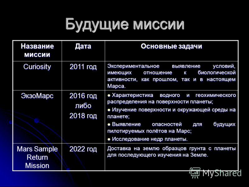 Будущие миссии Название миссии Дата Основные задачи Curiosity 2011 год Экспериментальное выявление условий, имеющих отношение к биологической активности, как прошлом, так и в настоящем Марса. ЭкзоМарс 2016 год либо 2018 год Характеристика водного и г