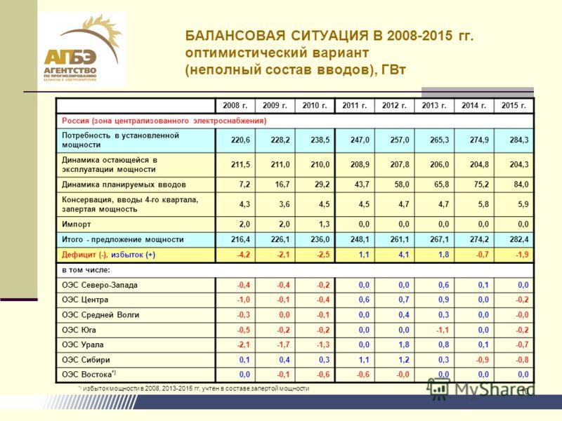 10 БАЛАНСОВАЯ СИТУАЦИЯ В 2008-2015 гг. оптимистический вариант (неполный состав вводов), ГВт 2008 г.2009 г.2010 г.2011 г.2012 г.2013 г.2014 г.2015 г. Россия (зона централизованного электроснабжения) Потребность в установленной мощности 220,6228,2238,