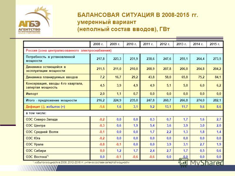 12 БАЛАНСОВАЯ СИТУАЦИЯ В 2008-2015 гг. умеренный вариант (неполный состав вводов), ГВт 2008 г.2009 г.2010 г.2011 г.2012 г.2013 г.2014 г.2015 г. Россия (зона централизованного электроснабжения) Потребность в установленной мощности 217,8223,3231,9238,6