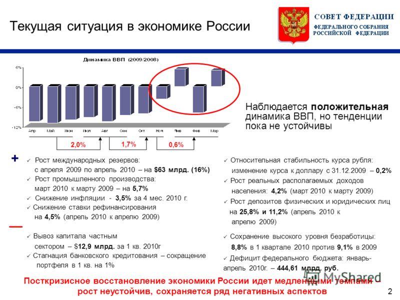 2 Текущая ситуация в экономике России Рост международных резервов: с апреля 2009 по апрель 2010 – на $63 млрд. (16%) Рост промышленного производства: март 2010 к марту 2009 – на 5,7% Снижение инфляции - 3,5% за 4 мес. 2010 г. Снижение ставки рефинанс
