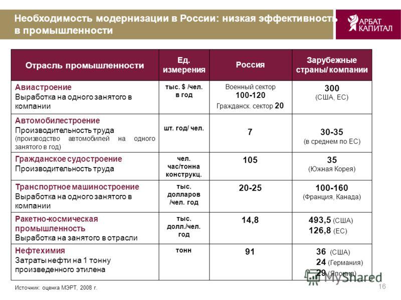 16 Необходимость модернизации в России: низкая эффективность в промышленности Отрасль промышленности Ед. измерения Россия Зарубежные страны/ компании Авиастроение Выработка на одного занятого в компании тыс. $ /чел. в год Военный сектор 100-120 Гражд