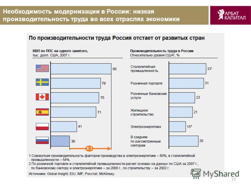 17 Необходимость модернизации в России: низкая производительность труда во всех отраслях экономики