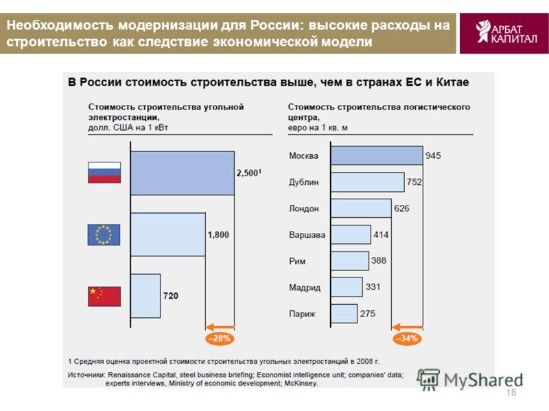 18 Необходимость модернизации для России: высокие расходы на строительство как следствие экономической модели