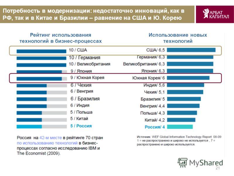 21 Потребность в модернизации: недостаточно инноваций, как в РФ, так и в Китае и Бразилии – равнение на США и Ю. Корею Использование новых технологий Рейтинг использования технологий в бизнес-процессах