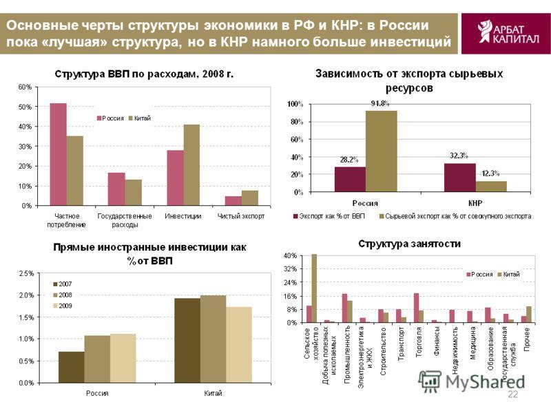 22 Основные черты структуры экономики в РФ и КНР: в России пока «лучшая» структура, но в КНР намного больше инвестиций