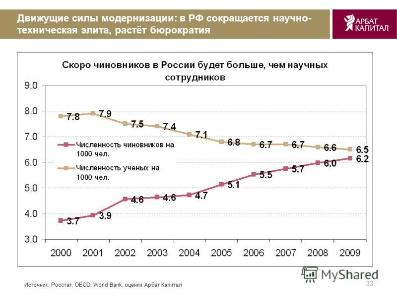 33 Движущие силы модернизации: в РФ сокращается научно- техническая элита, растёт бюрократия Источник: Росстат, OECD, World Bank, оценки Арбат Капитал