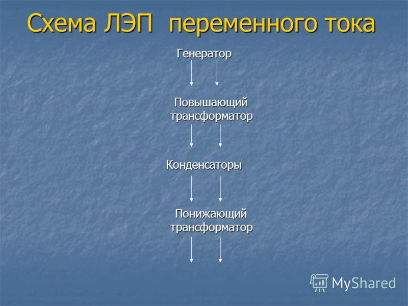 Схема ЛЭП переменного тока Генератор Повышающий трансформатор Повышающий трансформаторКонденсаторы Понижающий трансформатор Понижающий трансформатор