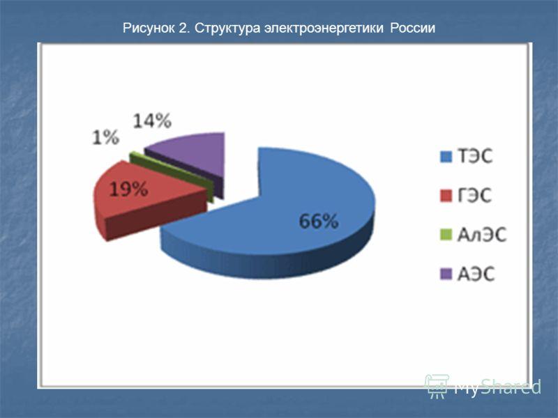 Рисунок 2. Структура электроэнергетики России