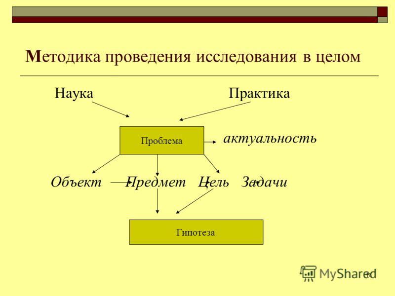16 Методика проведения исследования в целом Наука Практика актуальность Объект Предмет Цель Задачи Проблема Гипотеза