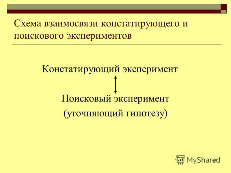 28 Схема взаимосвязи констатирующего и поискового экспериментов Констатирующий эксперимент Поисковый эксперимент (уточняющий гипотезу)