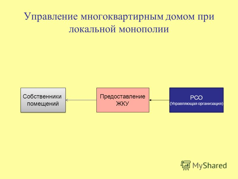 Управление многоквартирным домом при локальной монополии Собственники помещений Собственники помещений РСО (Управляющая организация) Предоставление ЖКУ