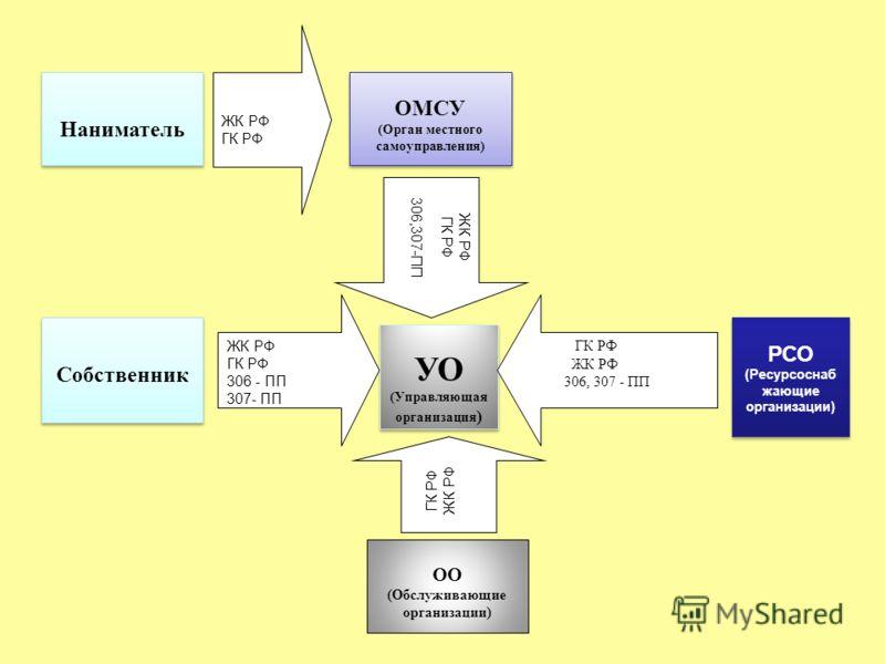 Собственник ОМСУ (Орган местного самоуправления) ОМСУ (Орган местного самоуправления) УО (Управляющая организация ) УО (Управляющая организация ) ОО (Обслуживающие организации) РСО (Ресурсоснаб жающие организации) РСО (Ресурсоснаб жающие организации)