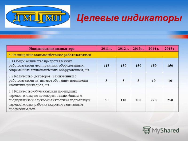 Целевые индикаторы Наименование индикатора2011 г.2012 г.2013 г.2014 г.2015 г. 3. Расширение взаимодействия с работодателями 3.1 Общее количество предоставленных работодателями мест практики, оборудованных современным технологическим оборудованием, шт