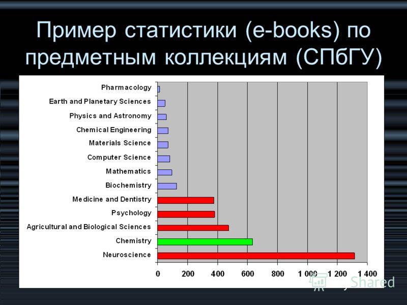 Пример статистики (e-books) по предметным коллекциям (СПбГУ)