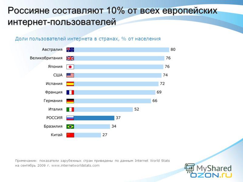 Россияне составляют 10% от всех европейских интернет-пользователей Доли пользователей интернета в странах, % от населения Примечание: показатели зарубежных стран приведены по данным Internet World Stats на сентябрь 2009 г. www.internetworldstats.com