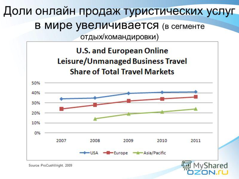Доли онлайн продаж туристических услуг в мире увеличивается (в сегменте отдых/командировки) Source: ProCushWright, 2009