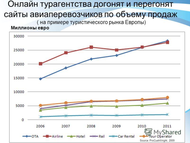 Онлайн турагентства догонят и перегонят сайты авиаперевозчиков по объему продаж ( на примере туристического рынка Европы) Миллионы евро Source: ProCushWright, 2009