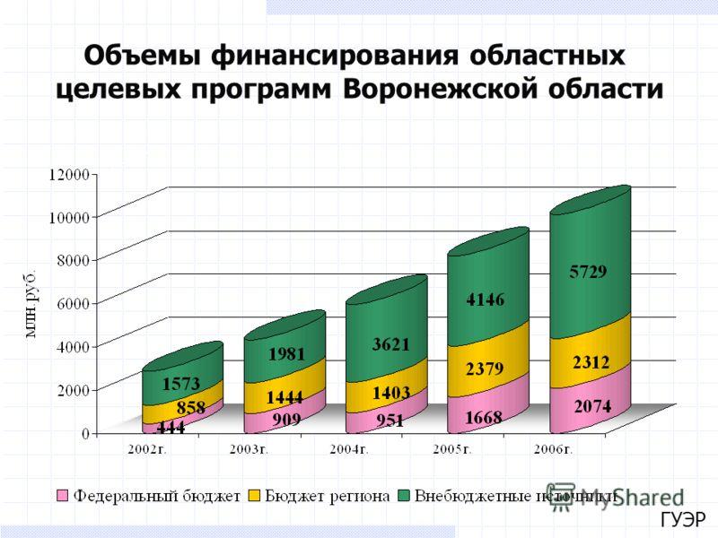 ГУЭР Объемы финансирования областных целевых программ Воронежской области