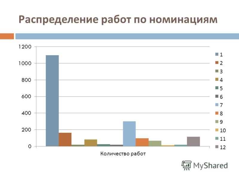 Распределение работ по номинациям