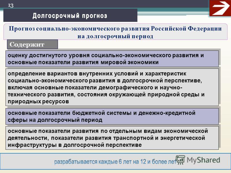 Прогноз социально-экономического развития Российской Федерации на долгосрочный период 13 оценку достигнутого уровня социально-экономического развития и основные показатели развития мировой экономики определение вариантов внутренних условий и характер