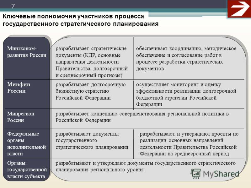 Минэконом- развития России разрабатывает стратегические документы (КДР, основные направления деятельности Правительства, долгосрочный и среднесрочный прогнозы) обеспечивает координацию, методическое обеспечение и согласование работ в процессе разрабо