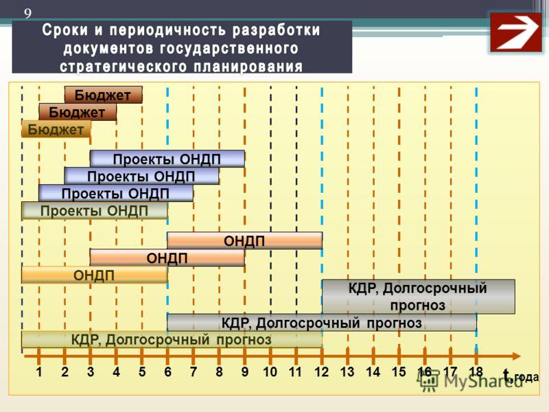 t, года 13126182 Бюджет 9 45 Проекты ОНДП ОНДП 8 КДР, Долгосрочный прогноз 7 9 10111413151617 КДР, Долгосрочный прогноз