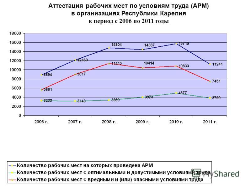 Аттестация рабочих мест по условиям труда (АРМ) в организациях Республики Карелия в период с 2006 по 2011 годы