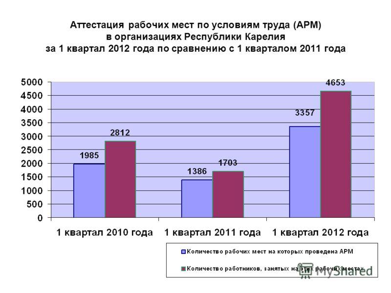 Аттестация рабочих мест по условиям труда (АРМ) в организациях Республики Карелия за 1 квартал 2012 года по сравнению с 1 кварталом 2011 года