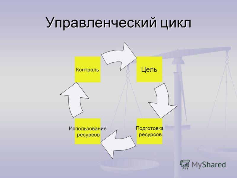 Управленческий цикл Цель Подготовка ресурсов Использование ресурсов Контроль