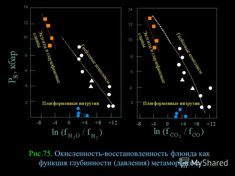 Рис.75. Окисленность-восстановленность флюида как функция глубинности (давления) метаморфизма