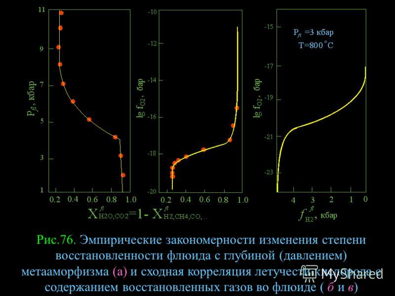 Рис.76. Эмпирические закономерности изменения степени восстановленности флюида с глубиной (давлением) метааморфизма (а) и сходная корреляция летучести кислорода с содержанием восстановленных газов во флюиде ( б и в)