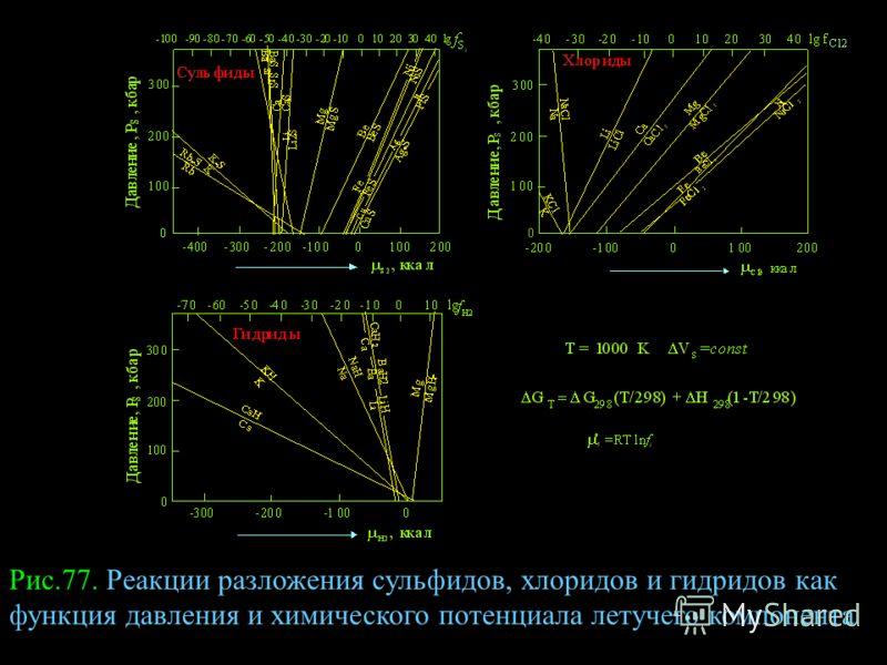 Рис.77. Реакции разложения сульфидов, хлоридов и гидридов как функция давления и химического потенциала летучего компонента