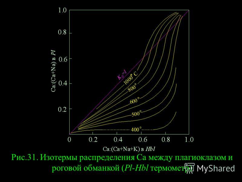 Рис.31. Изотермы распределения Са между плагиоклазом и роговой обманкой (Pl-Hbl термометр)