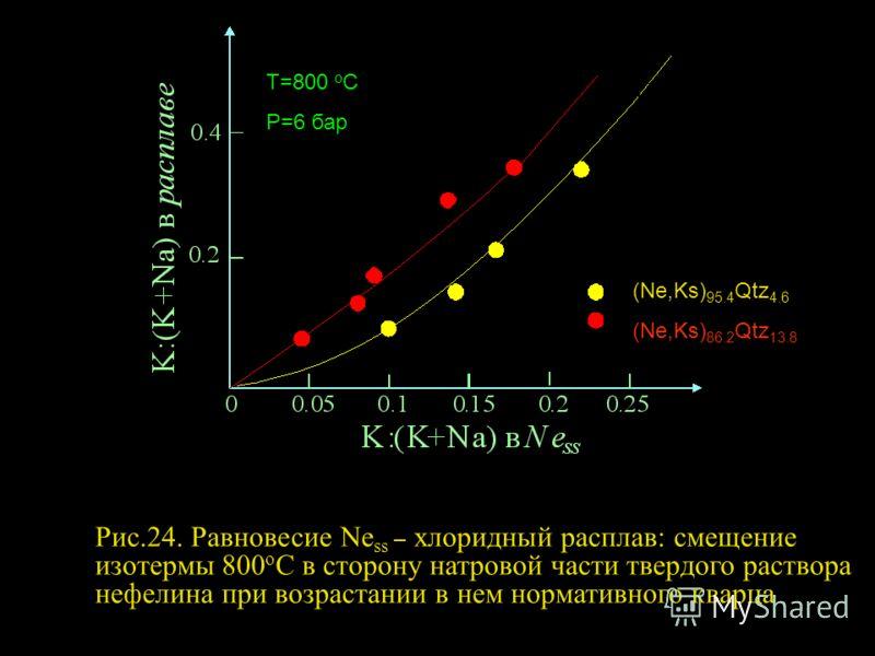 (Ne,Ks) 95.4 Qtz 4.6 (Ne,Ks) 86.2 Qtz 13.8 Т=800 о С Р=6 бар Рис.24. Равновесие Ne ss – хлоридный расплав: смещение изотермы 800 о С в сторону натровой части твердого раствора нефелина при возрастании в нем нормативного кварца