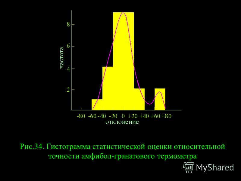 Рис.34. Гистограмма статистической оценки относительной точности амфибол-гранатового термометра