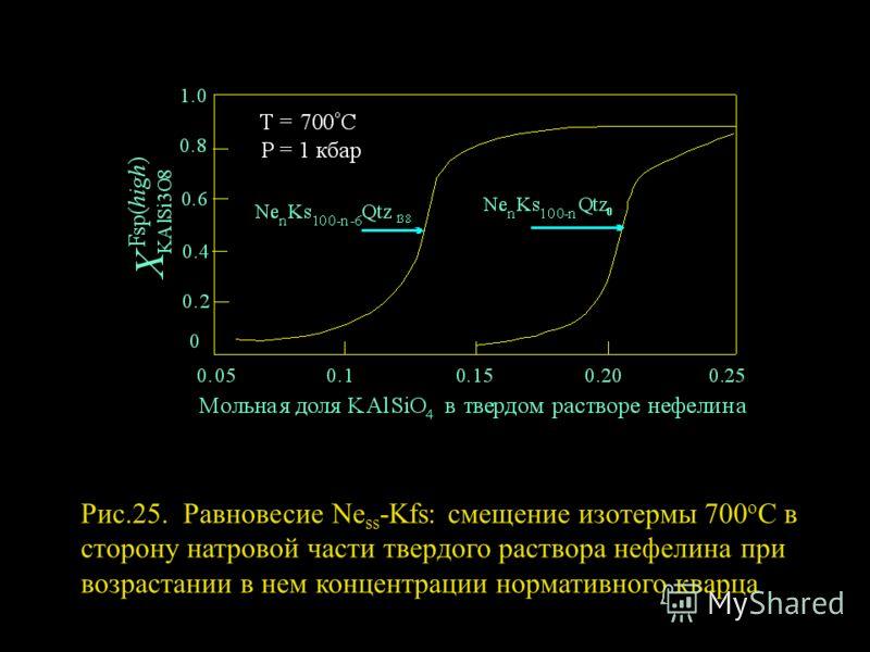 Рис.25. Равновесие Ne ss -Kfs: смещение изотермы 700 о С в сторону натровой части твердого раствора нефелина при возрастании в нем концентрации нормативного кварца