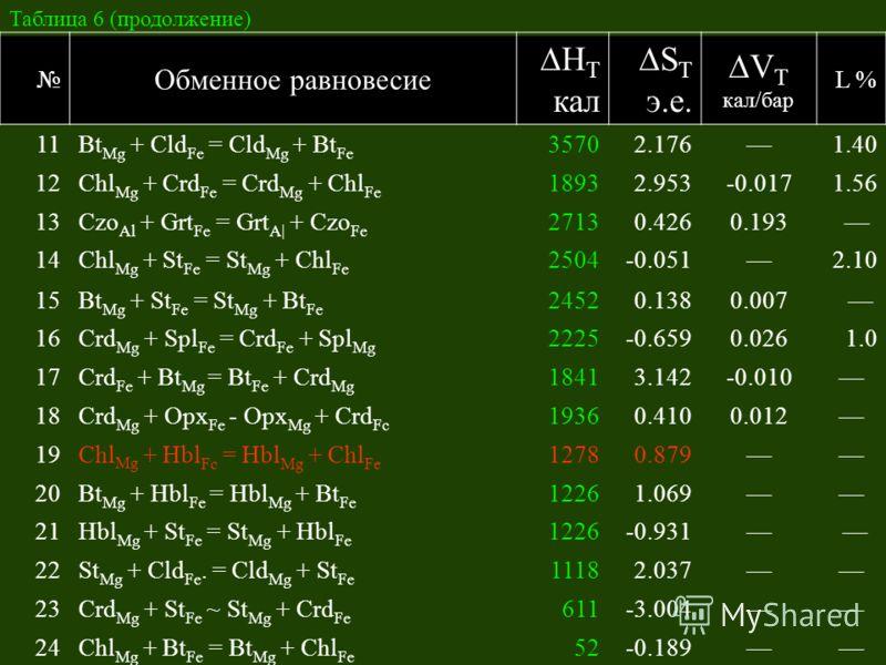 Таблица 6 (продолжение) Обменное равновесие H T кал S T э.е. V T кал/бар L % 11Bt Mg + Cld Fe = Cld Mg + Bt Fe 35702.1761.40 12Chl Mg + Crd Fe = Crd Mg + Chl Fe 18932.953-0.0171.56 13Czo Al + Grt Fe = Grt A| + Czo Fe 27130.4260.193 14Chl Mg + St Fe =