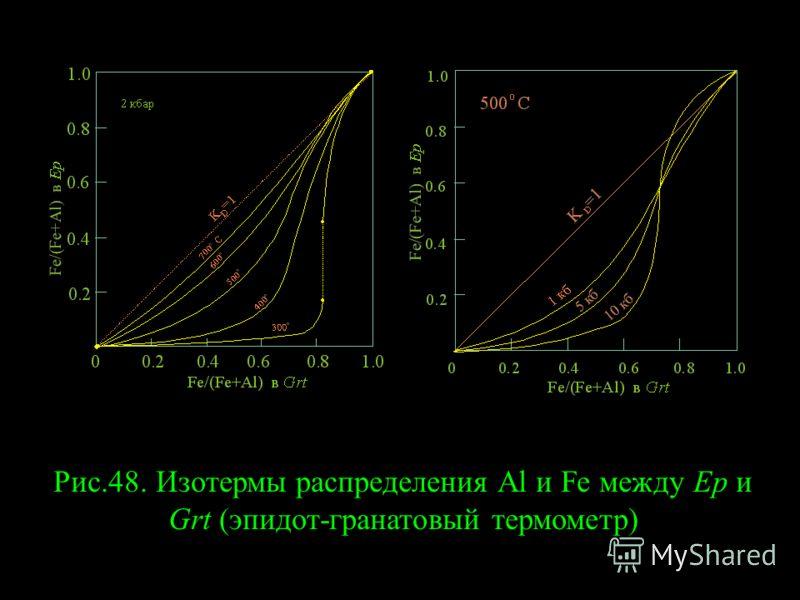 Рис.48. Изотермы распределения Al и Fe между Ep и Grt (эпидот-гранатовый термометр)