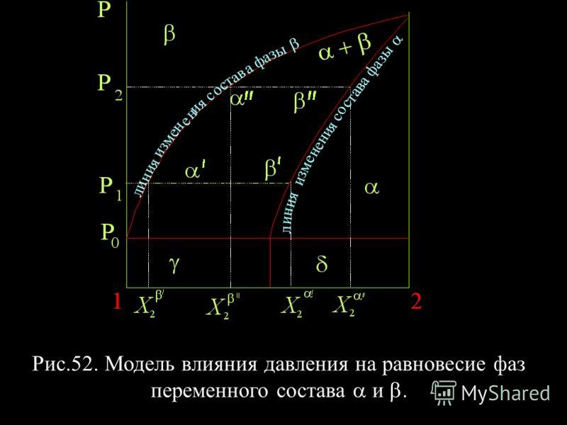 Рис.52. Модель влияния давления на равновесие фаз переменного состава a и b.