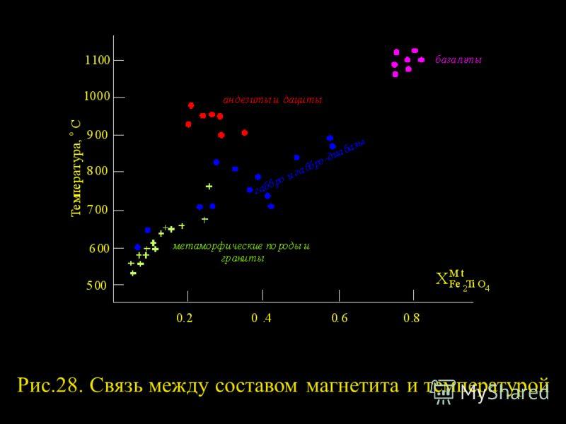 Рис.28. Связь между составом магнетита и температурой