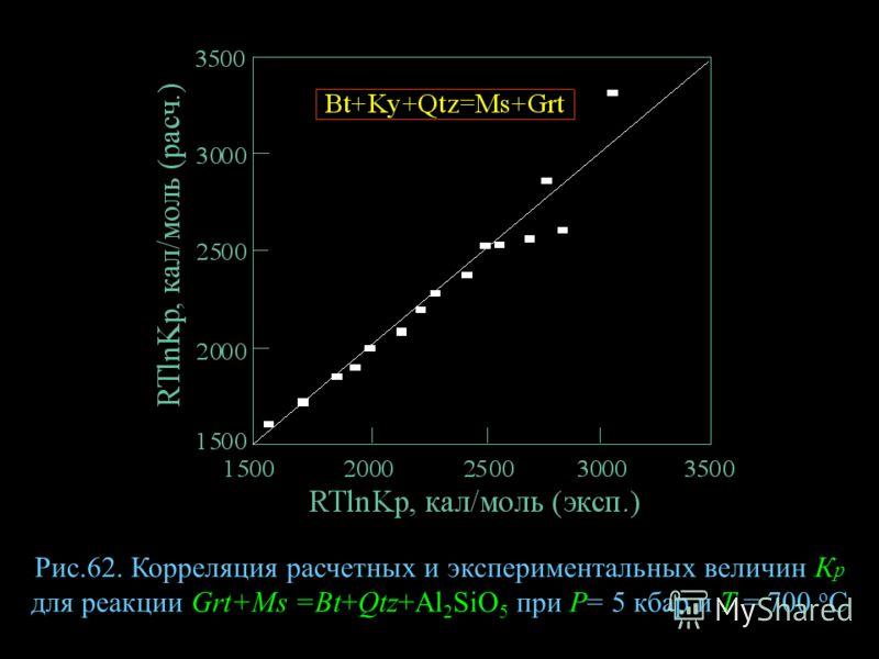 Рис.62. Корреляция расчетных и экспериментальных величин К р для реакции Grt+Ms =Bt+Qtz+Al 2 SiO 5 при Р= 5 кбар и Т = 700 о С
